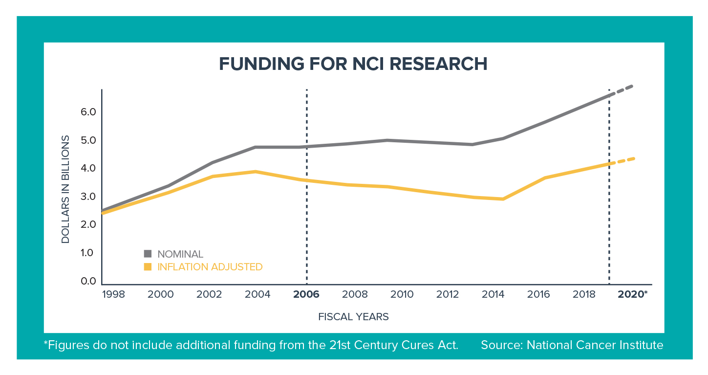 Funding for National Cancer Institute (NCI) Research