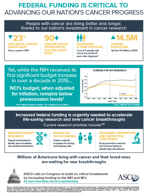Federal Research Funding Infographic
