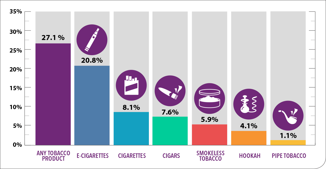 Tobacco Product Use Among Middle and High School Students 2011-2018