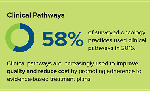 U.S. Clinical Pathways Usage