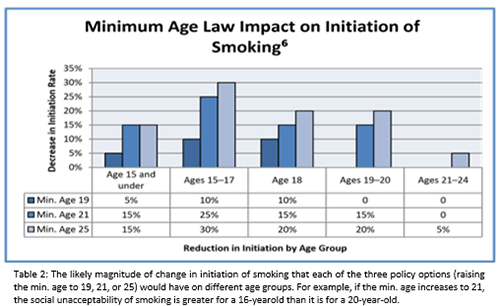 Tobacco Minimum Age Laws chart
