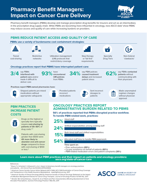 2020 Pharmacy Benefit Managers infographic