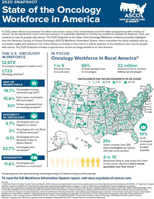 State of Oncology Workforce in America