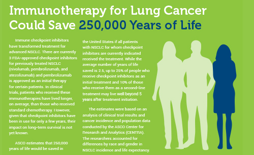 Infographic: Immunotherapy for Lung Cancer