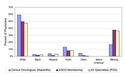 Graph showing percentage of clinical oncologists, ASCO members, and all specialists by race and ethnicity.