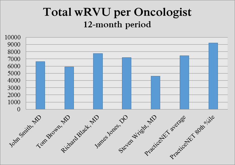 Bar graph of Total wRVU per Oncologist for 12-month period