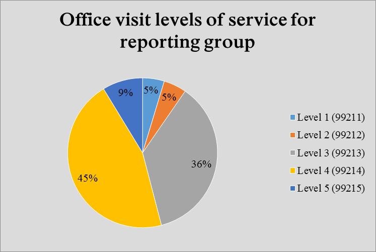 Pie chart of office visit levels of service for reporting group