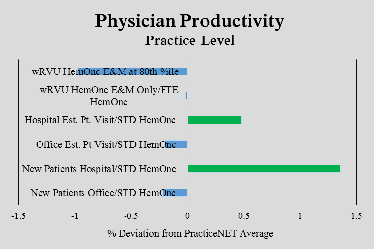Graph showing physician productivity by practice level